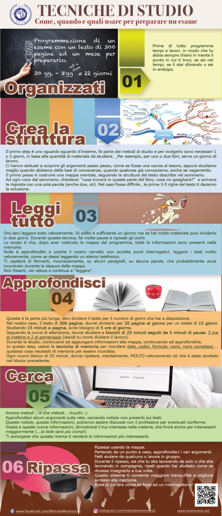 Infografica Metodo Mnemonia
